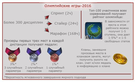 Отчет о проделанной работе, июль-августь 2016