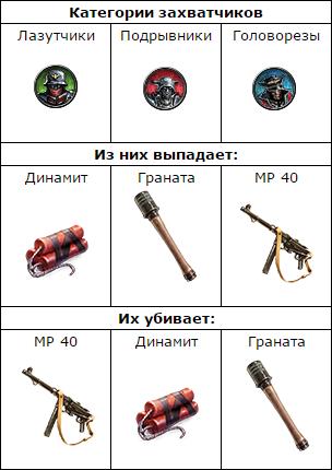 Зачистка склада боеприпасов